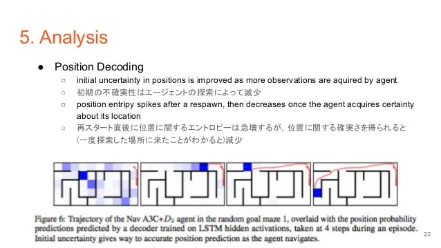 5. Analysis ● Position Decoding ○ initial uncertainty in positions is improved as more observations are aquired by agent ○...
