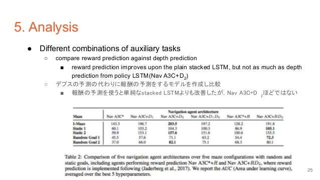5. Analysis ● Different combinations of auxiliary tasks ○ compare reward prediction against depth prediction ■ reward pred...