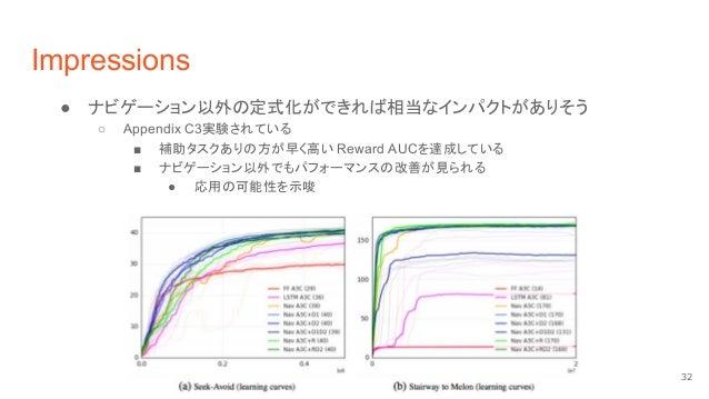 Impressions ● ナビゲーション以外の定式化ができれば相当なインパクトがありそう ○ Appendix C3実験されている ■ 補助タスクありの方が早く高い Reward AUCを達成している ■ ナビゲーション以外でもパフォーマンス...