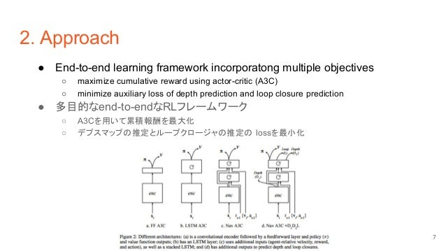 2. Approach ● End-to-end learning framework incorporatong multiple objectives ○ maximize cumulative reward using actor-cri...
