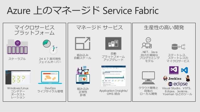 VM #1 Service Fabric コードなど VM #2 Service Fabric コードなど VM #3 Service Fabric コードなど VM #4 Service Fabric コードなど VM #5 Service ...