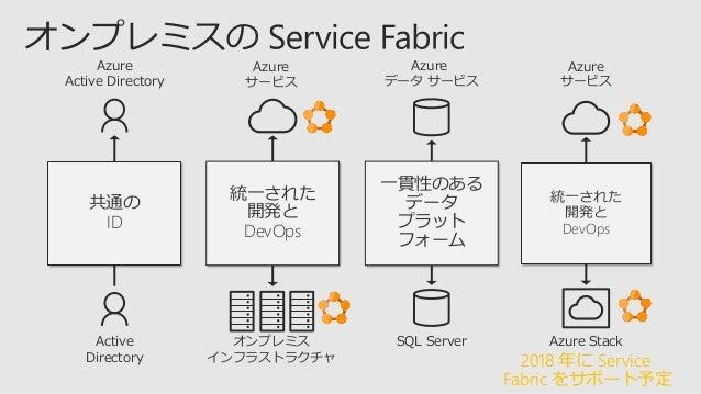 1. 従来型のアプリケーション 2. Service Fabric にゲスト実行可能ファイルやコンテナーとしてホスト 3. マイクロサービスの新規追加によるモダナイゼーション 4. アプリケーションのマイクロサービスへの分解による革新 5. マ...