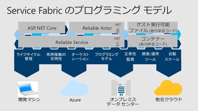 • Azure ポータル、CLI での Linux クラスターの作成 • Linux、Windows でのコンテナー オーケストレーション • 数千マシン、数百万コンテナーまで スケール Runtime v6.0 Java v1.0-previ...