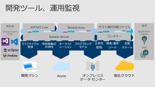 (GA) (プレビュー) (プレビュー) コンテナー .NET Core Java