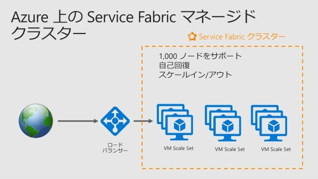 https://github.com/Azure- Samples/service-fabric-dotnet-containers.git
