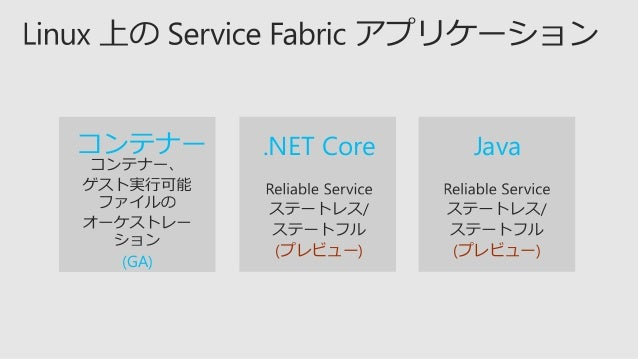  https://blogs.msdn.microsoft.com/ azureservicefabric/2017/10/19/serv ice-fabric-sessions-at-ignite-2017/  https://blogs...
