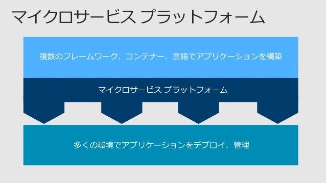 マネージド サービスマイクロサービス プラットフォーム 生産性の高い開発 組み込み 自動スケール .NET、Java 向けの単純な プログラミング モデル ステートレス、 ステートレスの マイクロサービス スケーラブル 24 X 7 高可用性 ...