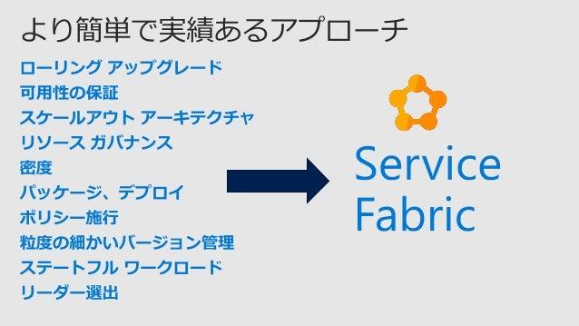 ゲスト実行可能 ファイル (あらゆるコード) Reliable Service Reliable ActorASP.NET Core コンテナー (あらゆるコード) .NET .NET Azure 他社クラウド開発マシン オンプレミス データ ...