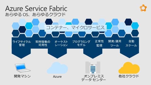 ゲスト実行可能ファイル Reliable Service Reliable ActorASP.NET Core コンテナー 開発者 Visual Studio VSTS 運用 Application Insights OMS Azure 他社ク...