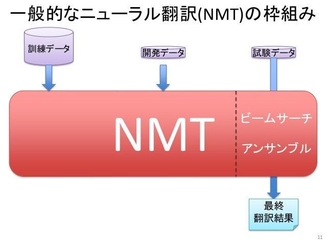 訓練データ 開発データ 試験データ 最終 翻訳結果 NMT 一般的なニューラル翻訳(NMT)の枠組み 11 ビームサーチ アンサンブル
