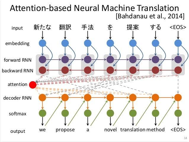 新たな 翻訳 手法 を 提案 する embedding forward RNN backward RNN we propose a novel translationmethod attention decoder RNN softmax in...