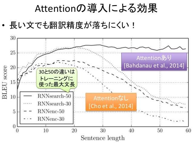 Attentionの導入による効果 • 長い文でも翻訳精度が落ちにくい! 15 Attentionあり [Bahdanau et al., 2014] Attentionなし [Cho et al., 2014] 30と50の違いは トレーニン...