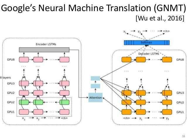 Google's Neural Machine Translation (GNMT) 16 [Wu et al., 2016]
