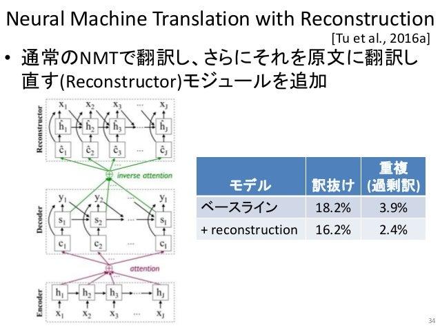 Neural Machine Translation with Reconstruction • 通常のNMTで翻訳し、さらにそれを原文に翻訳し 直す(Reconstructor)モジュールを追加 34 [Tu et al., 2016a] モ...