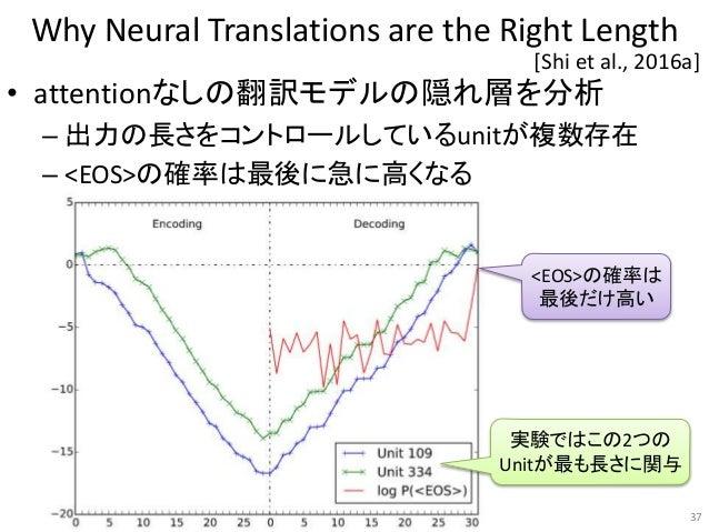 Why Neural Translations are the Right Length • attentionなしの翻訳モデルの隠れ層を分析 – 出力の長さをコントロールしているunitが複数存在 – <EOS>の確率は最後に急に高くなる 3...