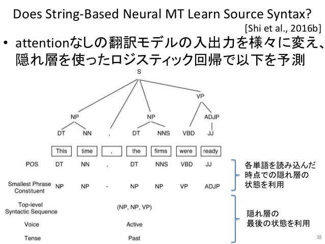 Does String-Based Neural MT Learn Source Syntax? • attentionなしの翻訳モデルの入出力を様々に変え、 隠れ層を使ったロジスティック回帰で以下を予測 38 [Shi et al., 201...