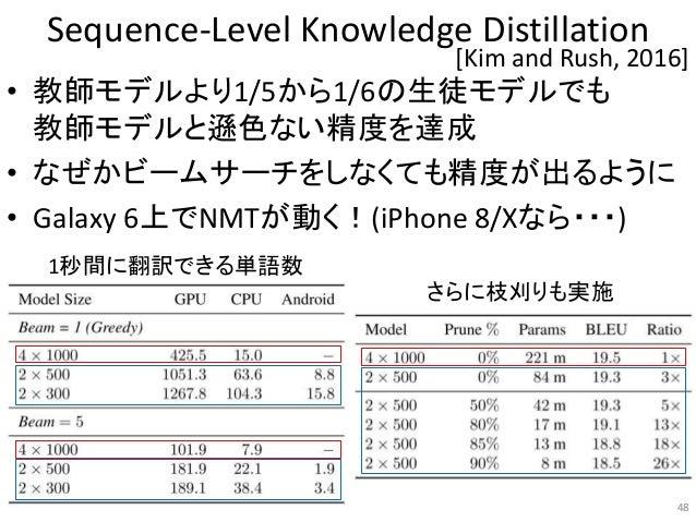 Sequence-Level Knowledge Distillation • 教師モデルより1/5から1/6の生徒モデルでも 教師モデルと遜色ない精度を達成 • なぜかビームサーチをしなくても精度が出るように • Galaxy 6上でNMTが...