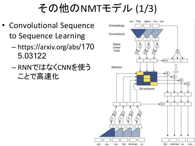 その他のNMTモデル (1/3) 50 • Convolutional Sequence to Sequence Learning – https://arxiv.org/abs/170 5.03122 – RNNではなくCNNを使う ことで高...