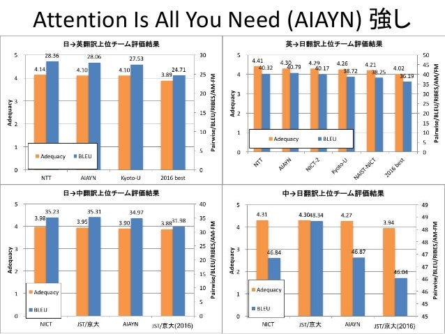 Attention Is All You Need (AIAYN) 強し 54
