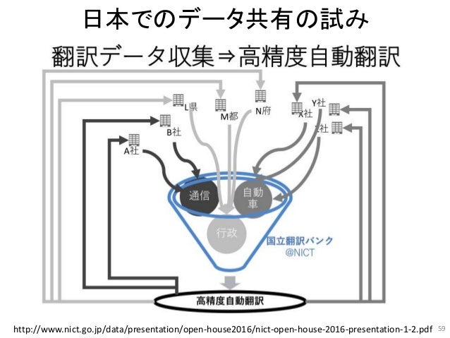 日本でのデータ共有の試み 59http://www.nict.go.jp/data/presentation/open-house2016/nict-open-house-2016-presentation-1-2.pdf