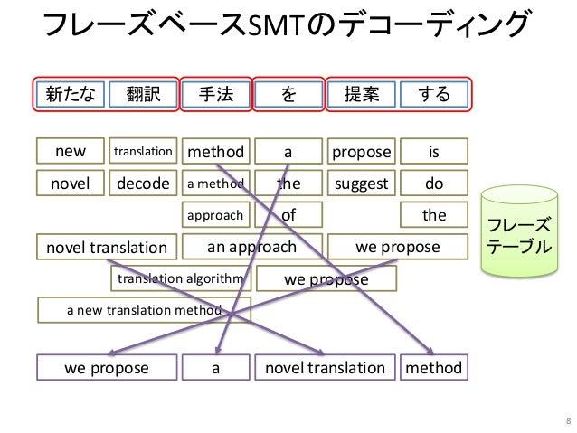 フレーズベースSMTのデコーディング 新たな 翻訳 手法 を 提案 する new novel translation method a method the propose is do we propose a an approach appr...