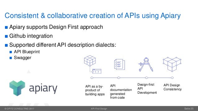 Api first best practices for consistent api management practices for api consumersclients examples 24 malvernweather Gallery