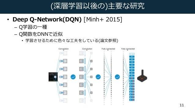 (深層学習以後の)主要な研究 • Deep Q-Network(DQN) [Minh+ 2015] – Q学習の⼀種 – Q関数をDNNで近似 • 学習させるために⾊々な⼯夫をしている(論⽂参照) 11
