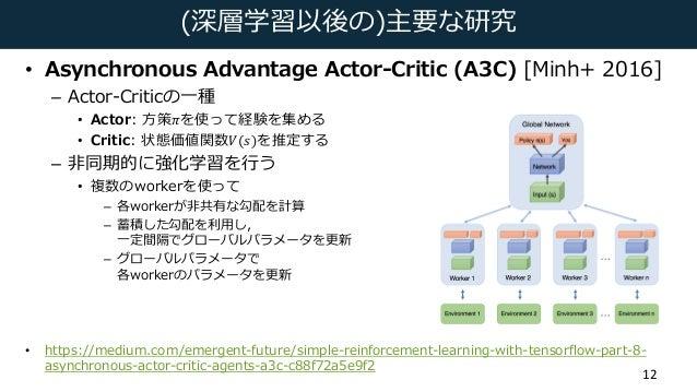 (深層学習以後の)主要な研究 • Asynchronous Advantage Actor-Critic (A3C) [Minh+ 2016] – Actor-Criticの⼀種 • Actor: ⽅策𝜋を使って経験を集める • Critic:...
