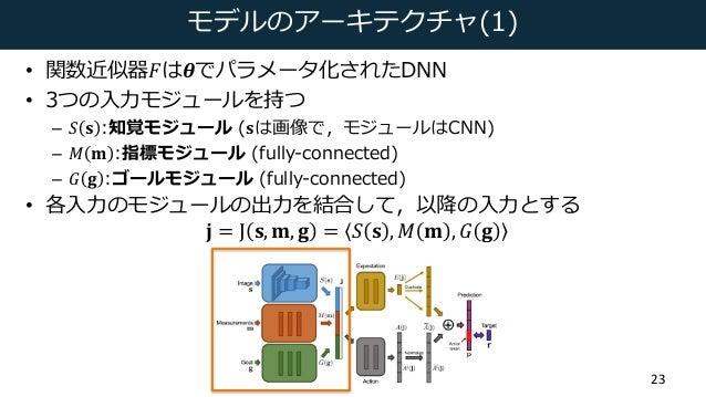 モデルのアーキテクチャ(1) • 関数近似器𝐹は𝜽でパラメータ化されたDNN • 3つの⼊⼒モジュールを持つ – 𝑆 𝐬 :知覚モジュール (𝐬は画像で,モジュールはCNN) – 𝑀 𝐦 :指標モジュール (fully-connected) –...