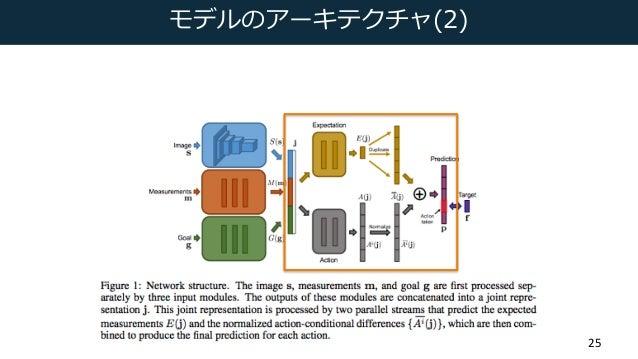 モデルのアーキテクチャ(2) 25