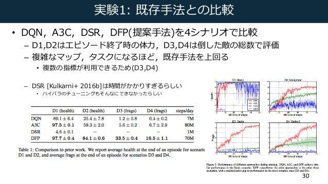 実験1: 既存⼿法との⽐較 • DQN,A3C,DSR,DFP(提案⼿法)を4シナリオで⽐較 – D1,D2はエピソード終了時の体⼒,D3,D4は倒した敵の総数で評価 – 複雑なマップ,タスクになるほど,既存⼿法を上回る • 複数の指標が利⽤で...