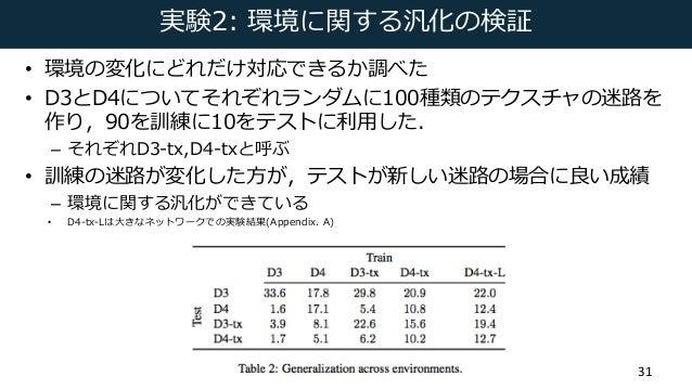 実験2: 環境に関する汎化の検証 • 環境の変化にどれだけ対応できるか調べた • D3とD4についてそれぞれランダムに100種類のテクスチャの迷路を 作り,90を訓練に10をテストに利⽤した. – それぞれD3-tx,D4-txと呼ぶ • 訓練...