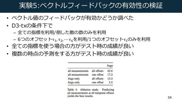 """実験5:ベクトルフィードバックの有効性の検証 • ベクトル値のフィードバックが有効かどうか調べた • D3-txの条件下で – 全ての指標を利⽤/倒した敵の数のみを利⽤ – 6つのオフセットτD, τa, ⋯ τ""""を利⽤/1つのオフセットτDの..."""
