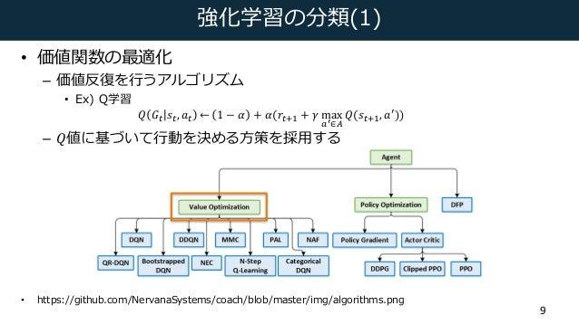 強化学習の分類(1) • 価値関数の最適化 – 価値反復を⾏うアルゴリズム • Ex) Q学習 𝑄 𝐺( 𝑠(, 𝑎( ← 1 − 𝛼 + 𝛼(𝑟(6D + 𝛾 max HI∈K 𝑄(𝑠(6D, 𝑎L)) – 𝑄値に基づいて⾏動を決める⽅策を採...