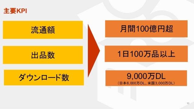 主要KPI ダウンロード数 流通額 出品数 9,000万DL (日本6,000万DL、米国3,000万DL) 月間100億円超 1日100万品以上 10