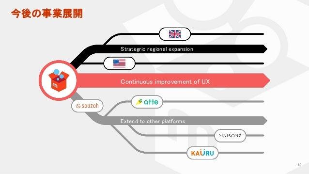 今後の事業展開 12 Strategric regional expansion Continuous improvement of UX Extend to other platforms