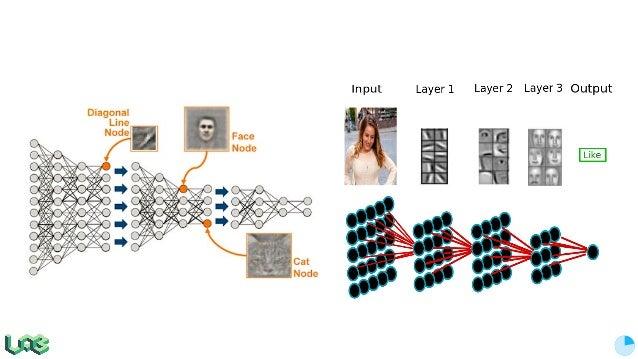 The Flow of TensorFlow