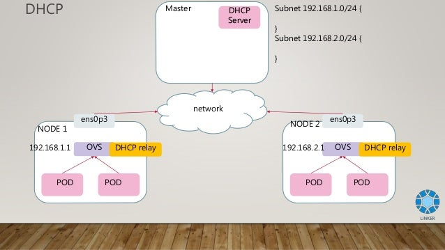 Integrate Kubernetes into CORD(Central Office Re-architected