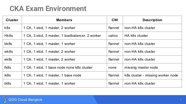 What you have to know about Certified Kubernetes