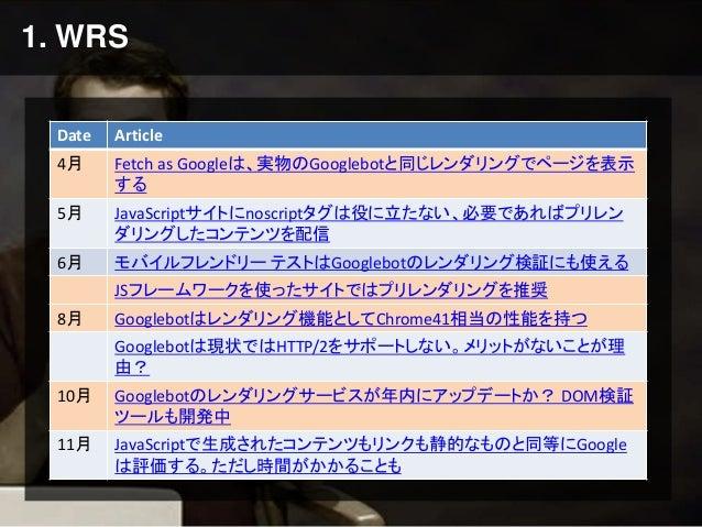 1. WRS Date Article 4月 Fetch as Googleは、実物のGooglebotと同じレンダリングでページを表示 する 5月 JavaScriptサイトにnoscriptタグは役に立たない、必要であればプリレン ダリング...