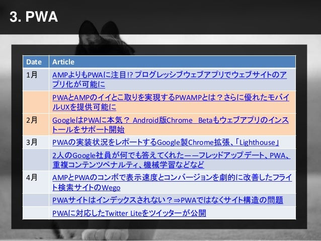 3. PWA Date Article 1月 AMPよりもPWAに注目!? プログレッシブウェブアプリでウェブサイトのア プリ化が可能に PWAとAMPのイイとこ取りを実現するPWAMPとは?さらに優れたモバイ ルUXを提供可能に 2月 Goo...