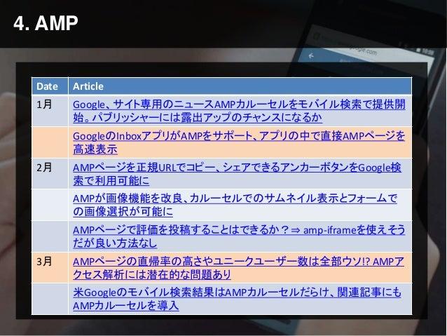4. AMP Date Article 1月 Google、サイト専用のニュースAMPカルーセルをモバイル検索で提供開 始。パブリッシャーには露出アップのチャンスになるか GoogleのInboxアプリがAMPをサポート、アプリの中で直接AMP...