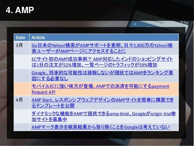 4. AMP Date Article 3月 Go日本のYahoo!検索がAMPサポートを表明、日々5,800万のYahoo!検 索ユーザーがAMPページにアクセスすることに ECサイト初のAMP成功事例? AMP対応したインドのショッピングサ...