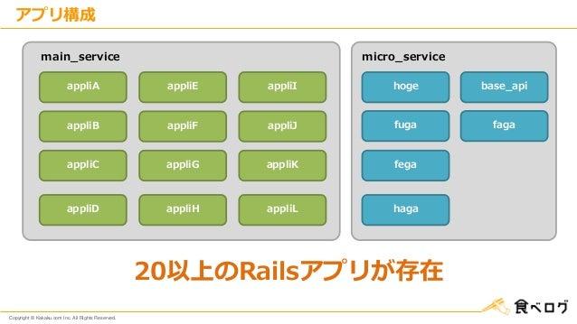 Copyright © Kakaku.com Inc. All Rights Reserved. アプリ構成 20以上のRailsアプリが存在 appliA appliB appliC appliD appliE appliF appliG a...