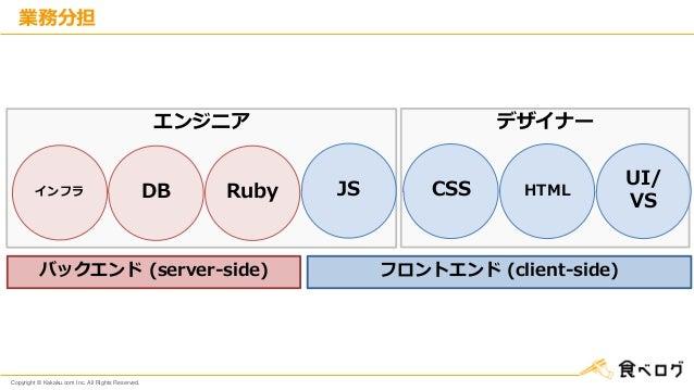 Copyright © Kakaku.com Inc. All Rights Reserved. エンジニア デザイナー 業務分担 インフラ JSDB CSSRuby HTML バックエンド (server-side) UI/ VS フロントエ...