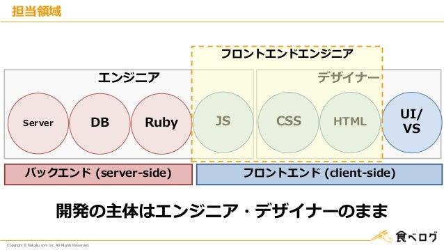 Copyright © Kakaku.com Inc. All Rights Reserved. エンジニア デザイナー 担当領域 Server JSDB CSSRuby HTML バックエンド (server-side) UI/ VS フロン...