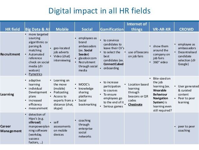 201712111 tech impact on hr