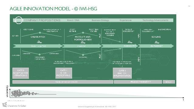 12 AGILE INNOVATION MODEL - © IWI-HSG Vanessa Guggisberg & Andrea Back, IWI-HSG, 2017 t uncertainty COMPANY PROPOSITIONS: ...