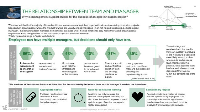44 Vanessa Guggisberg & Andrea Back, IWI-HSG, 2017 THE RELATIONSHIP BETWEEN TEAM AND MANAGER Why is management support cru...