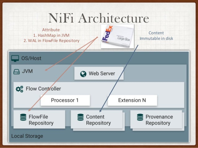 NiFi Developer Guide